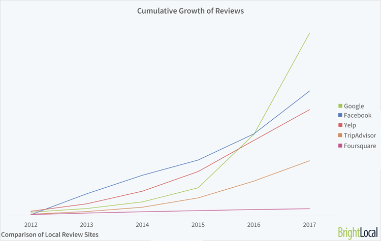 An image from BrightLocal showing the growth of review sites