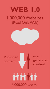 In infographic describing Web 1.0