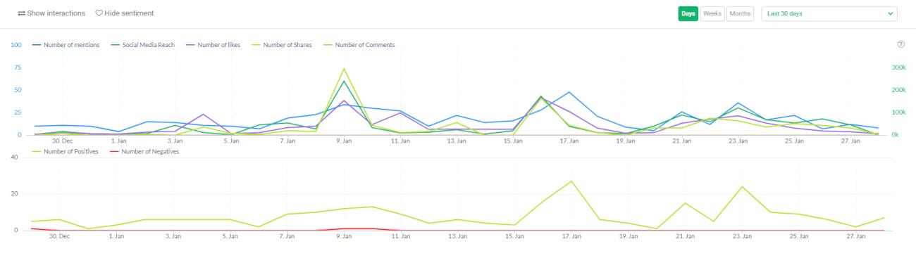Engagement graph inside Brand24 dashboard