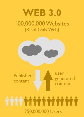 An infographic describing Web 3.0