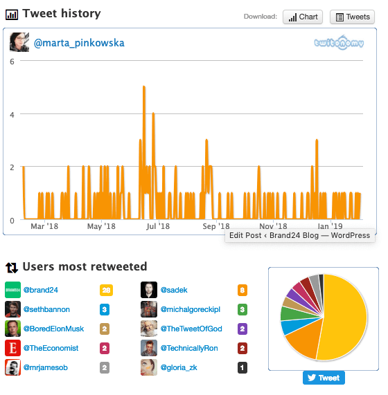 a print screen of Twitonomy, a twitter analytics tool showing  graph with optimal Twitter posting times