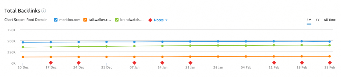 print screen from Semrush, a SEO tool where you can analyse your competitors' backlinks