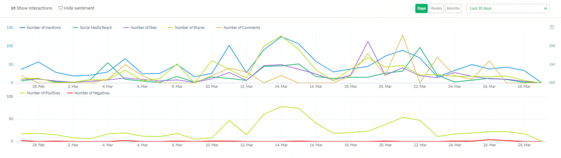 Sentiment Analysis Graph Inside the Mentions Tab of Brand24 Dashboard
