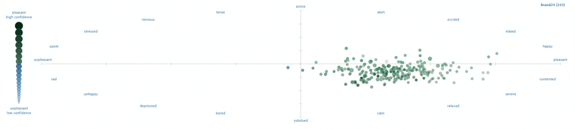 A visual representation of sentiment analysis inside Tweet Sentiment Visualization