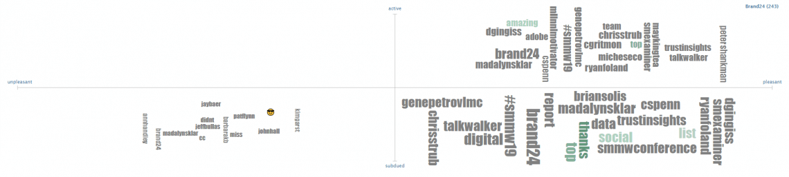 An example of a tagcloud generated by Tweet Sentiment Visualization