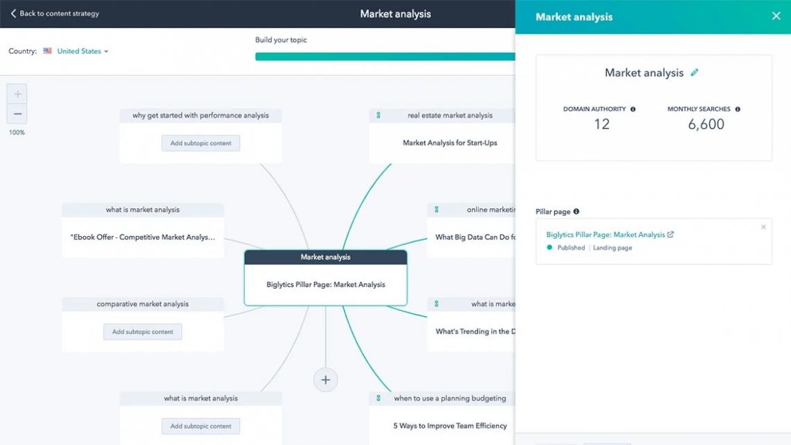 print screen from Hubspot marketing, a digital marketing tool