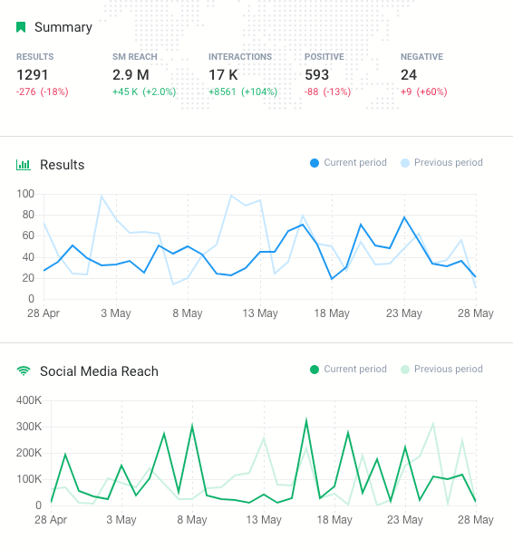 print screen from Brand24, a social media reach tool
