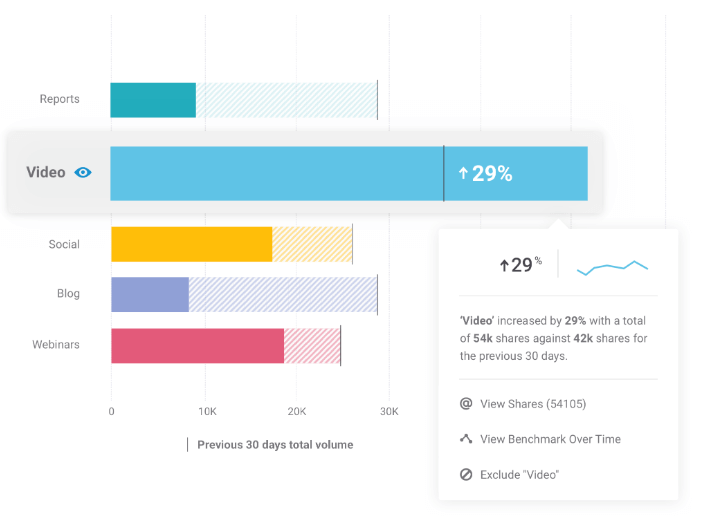 a print screen from Brandwatch, a social media reach tool