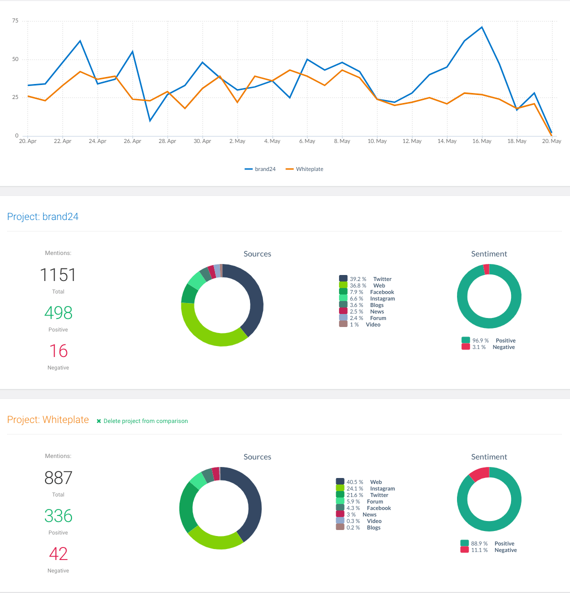 print screen showing comprarison of different social media stats