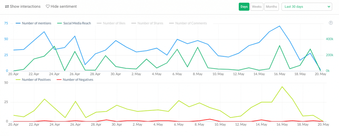 a print screen showing the number of mentions and sentiment analysis, both metrics are social media stats