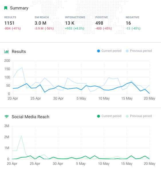 a print screen showing comparison of two different social media stats