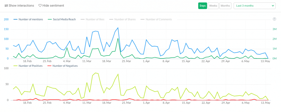 a print screen from Brand24 showing the volume of mentions and sentiment charts, key brand tracking metrics
