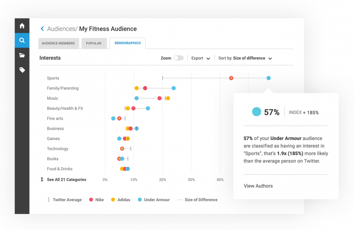 A screen from Brandwatch which can be used as a PR tool