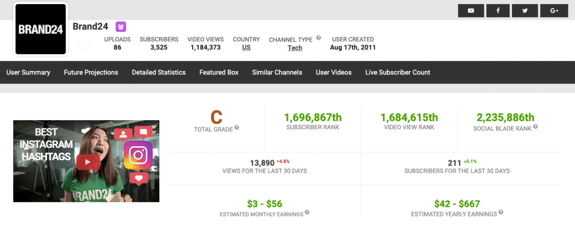 Statistics and basic information about Brand24 Youtube channel on SocialBlade platform.