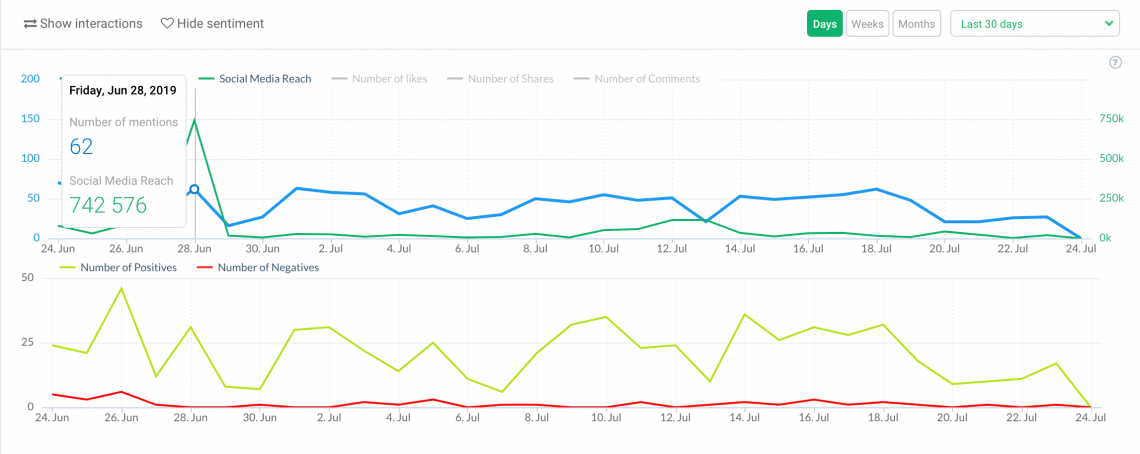 a graph showing a brand reputation monitoring metric – sentiment analysis
