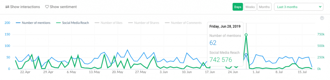 a graph showing the number of online mentions, a PR campaign metric