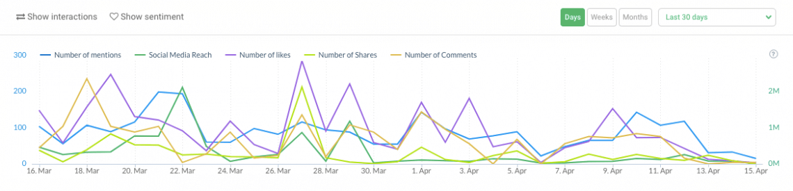 print screen presenting a chart showing changes in the number of mentions, social media reach, likes and shares of posts containing selected keywords in brand24 media monitoring tool
