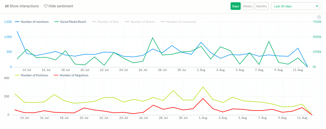 a graph showing the volume of mentions and sentiment analysis