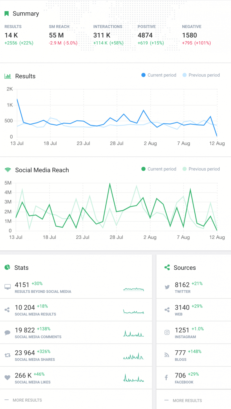 metrics showing changes in social media reach, sentiment, and the number of mentions for a given keywords