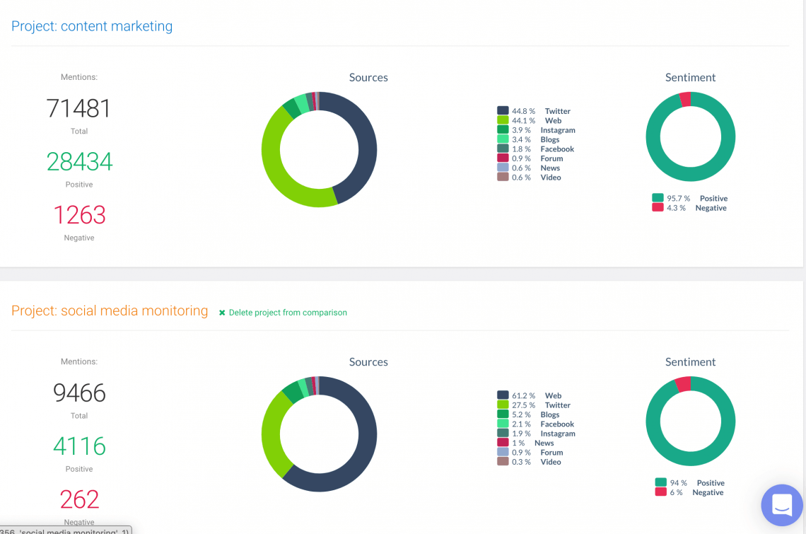 comparison of two social media monitoring projects
