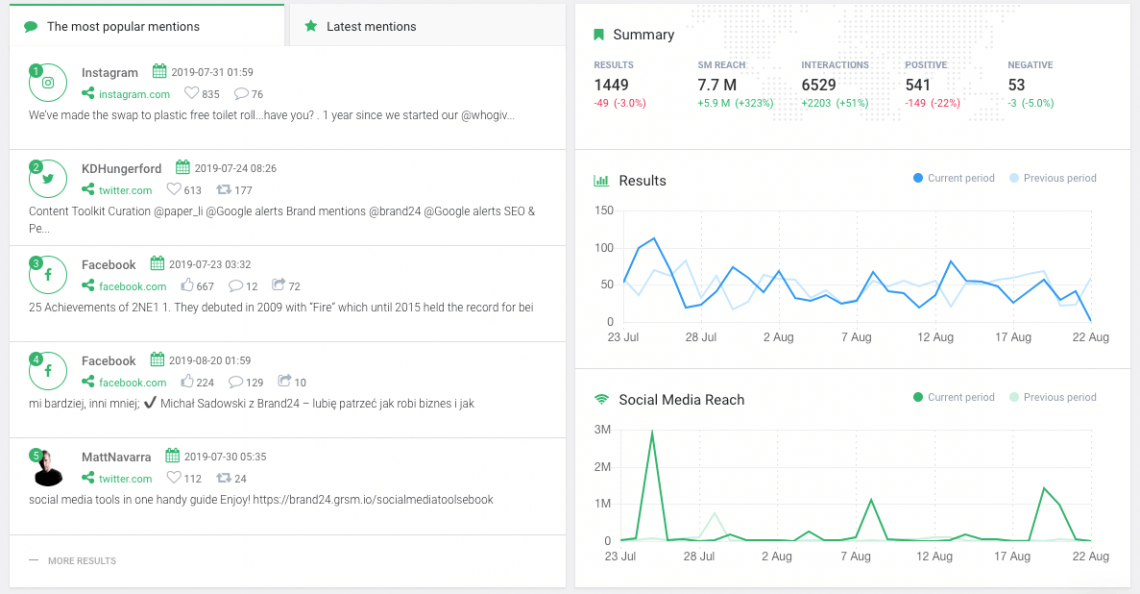 print screen from Brand24 dashboard, a brand monitoring tool
