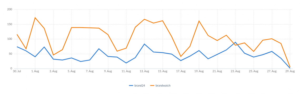 two charts comparing the results of two brand monitoring projects
