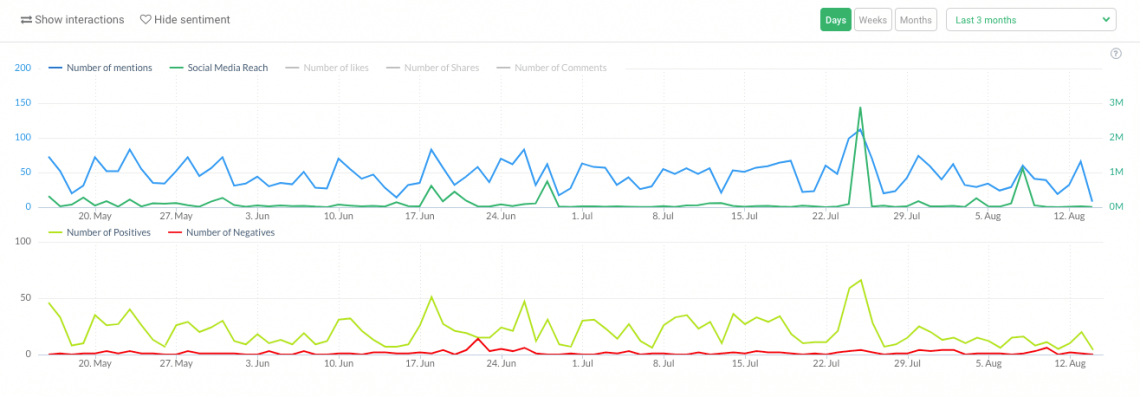 graphs showing the volume of mentions and sentiment analysis for a given project