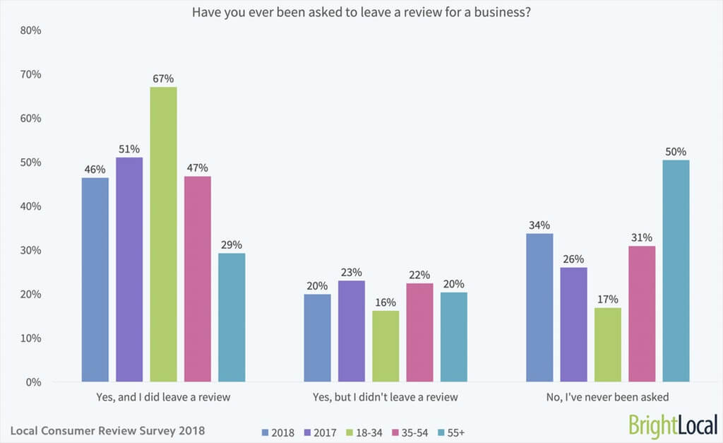 Graph showing how many customers have been asked to leave a review for a business.