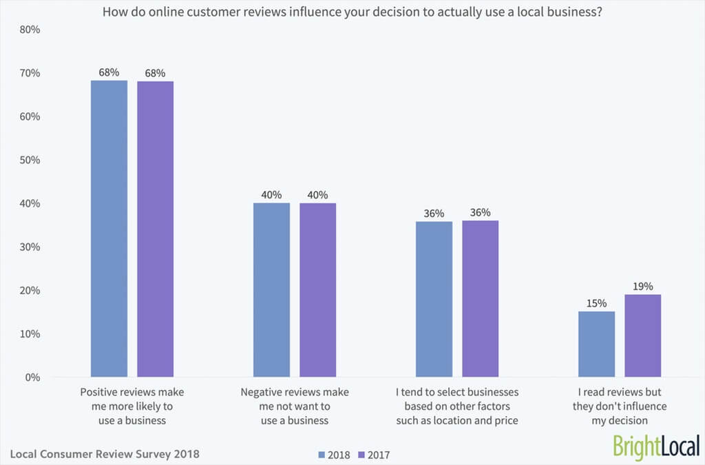 Charts showing how do online customer reviews influence customers decisions based on survey provided by BrightLocal.