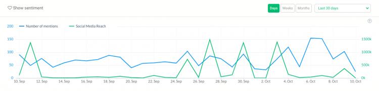 print screen presenting discussion volume chart in brand24 media monitoring and analysis tool