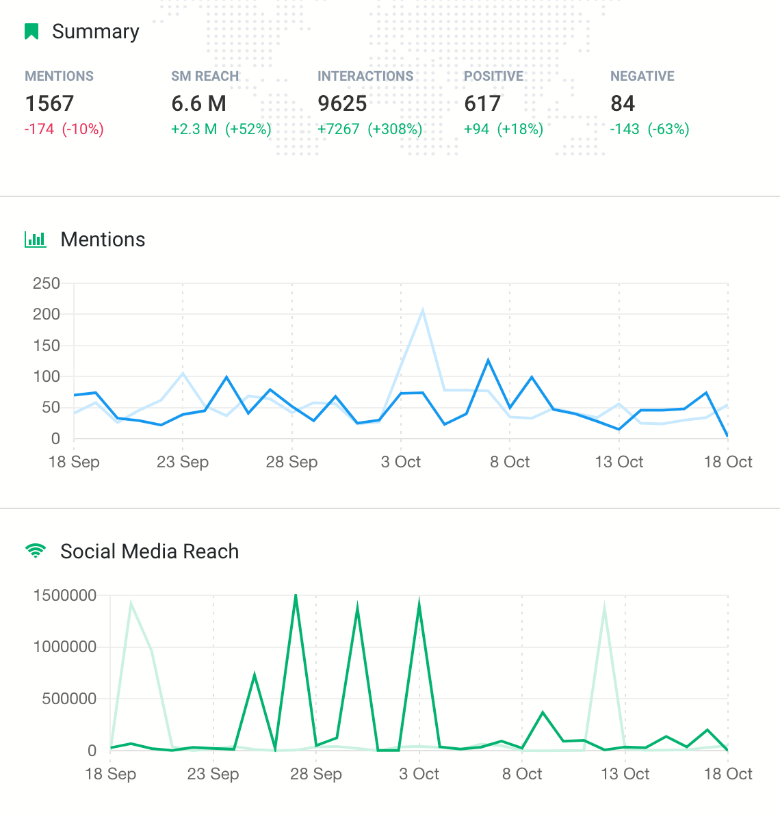 print screen from Brand 24 dashboard, showing the estimated social media reach of a hashtag on Twitter