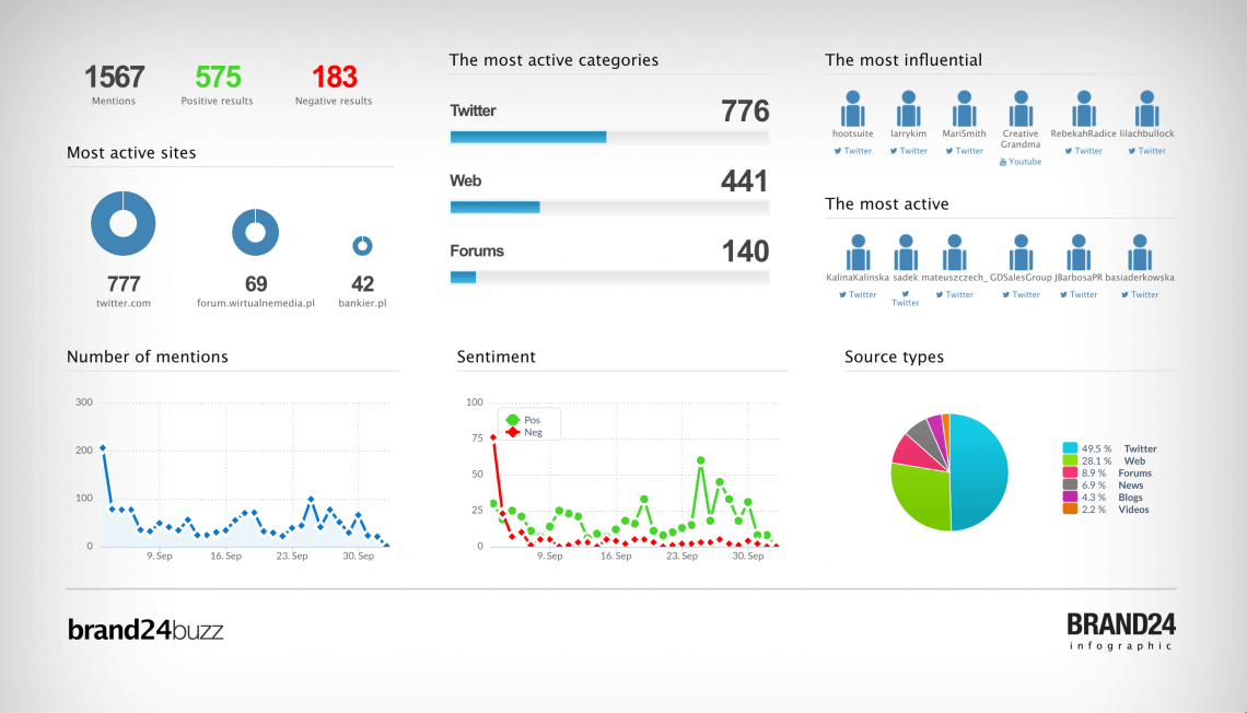 infographic you can examine during your daily media monitoring activities