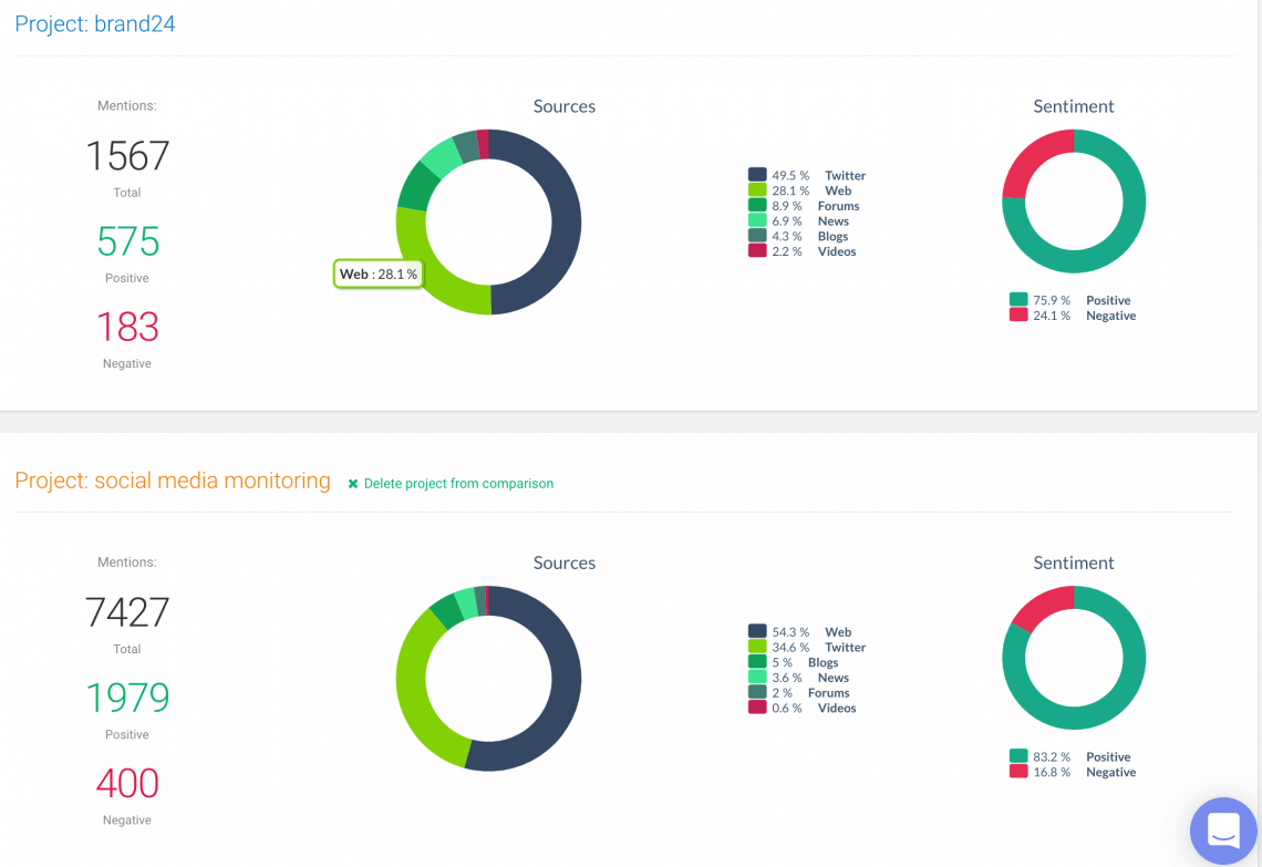 comparison of two projects you can use in your daily media monitoring activities