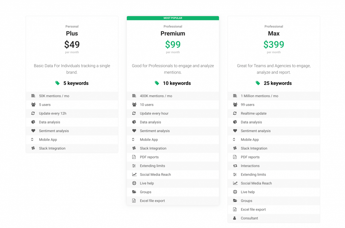 pricing page showing how much does media monitoring tool cost