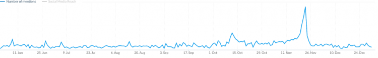 graph showing the spike in the number of online mentions during Black Friday
