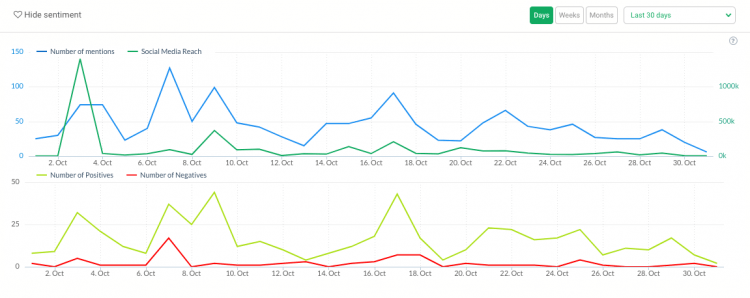 print screen showing the volume of mentions and sentiment analysis, key metrics in PR crisis management