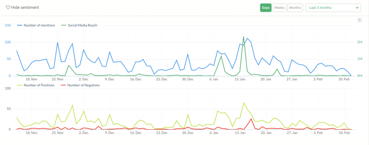 print screen comparing the sentiment of two marketing campaigns