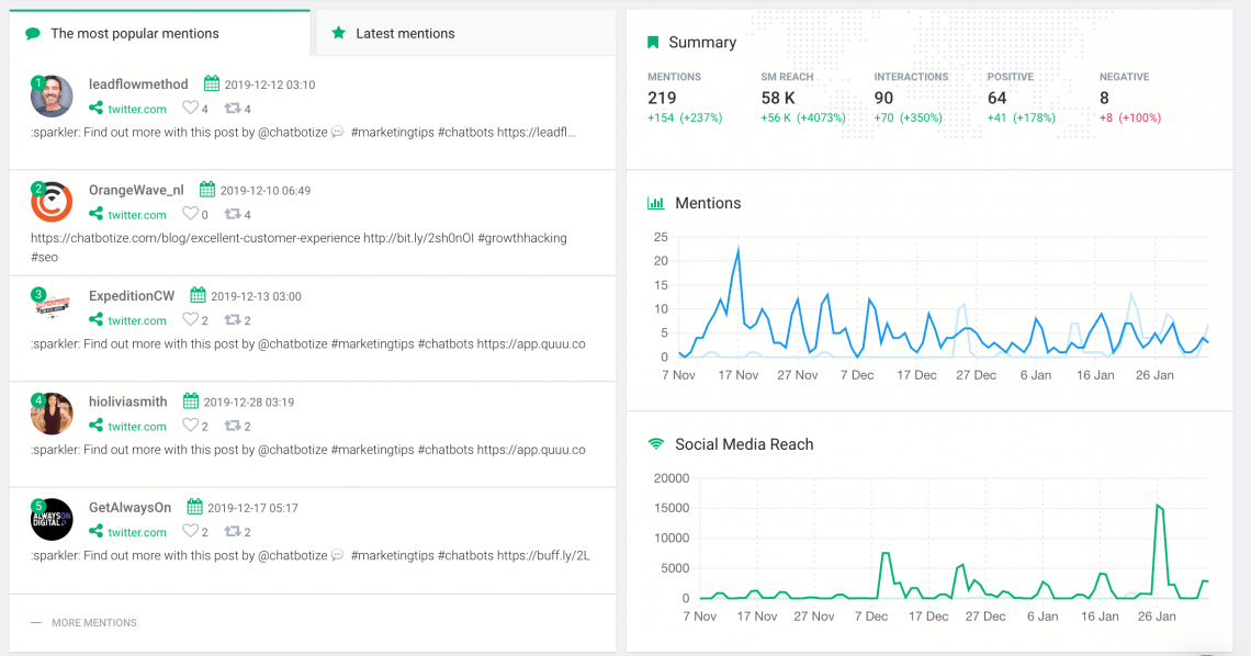print screen from Brand24, a brand reputation monitoring tool