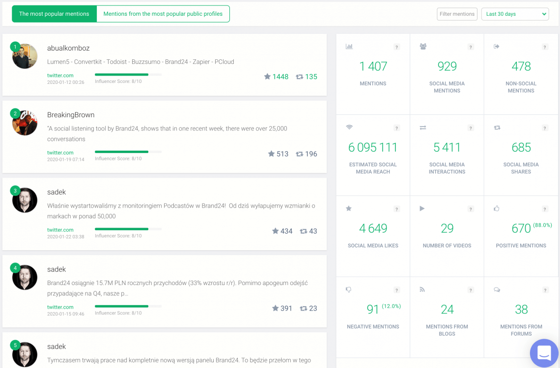 print screen of Brand24 dashboard showing the metrics you need to measure the social media ROI
