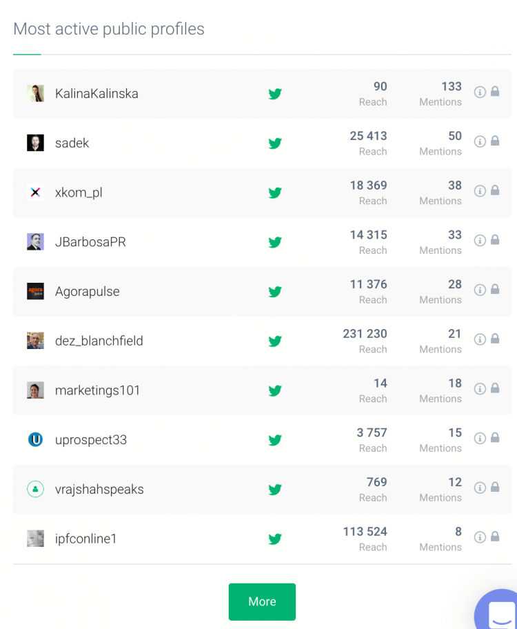 a table of the most active social media authors you can cooperate with in your social media influencer campaign