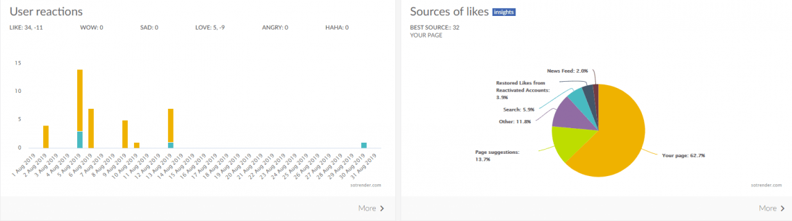 An image from Sotrender showing user reactions and sources of likes