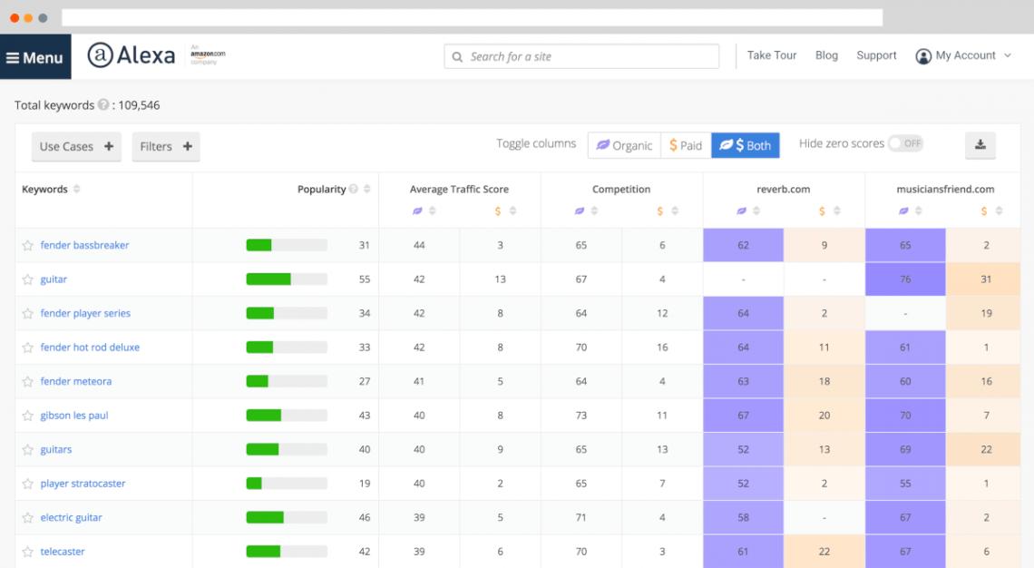 dashboard of Alexa, competitor analysis tool