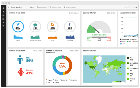 dashboard of Hootsuite, competitor analysis tool