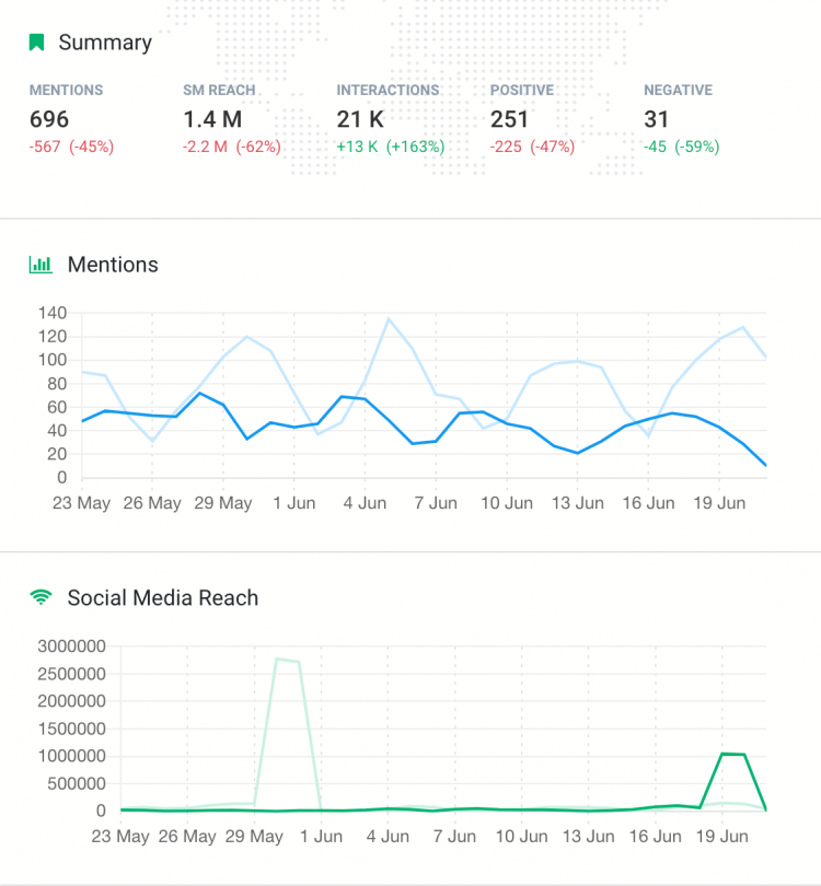 print screen showing the data you need for the assessment of your hashtag marketing campaign
