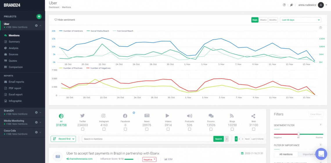 A print screen from Brand24's dashboard showing metrics and analytics