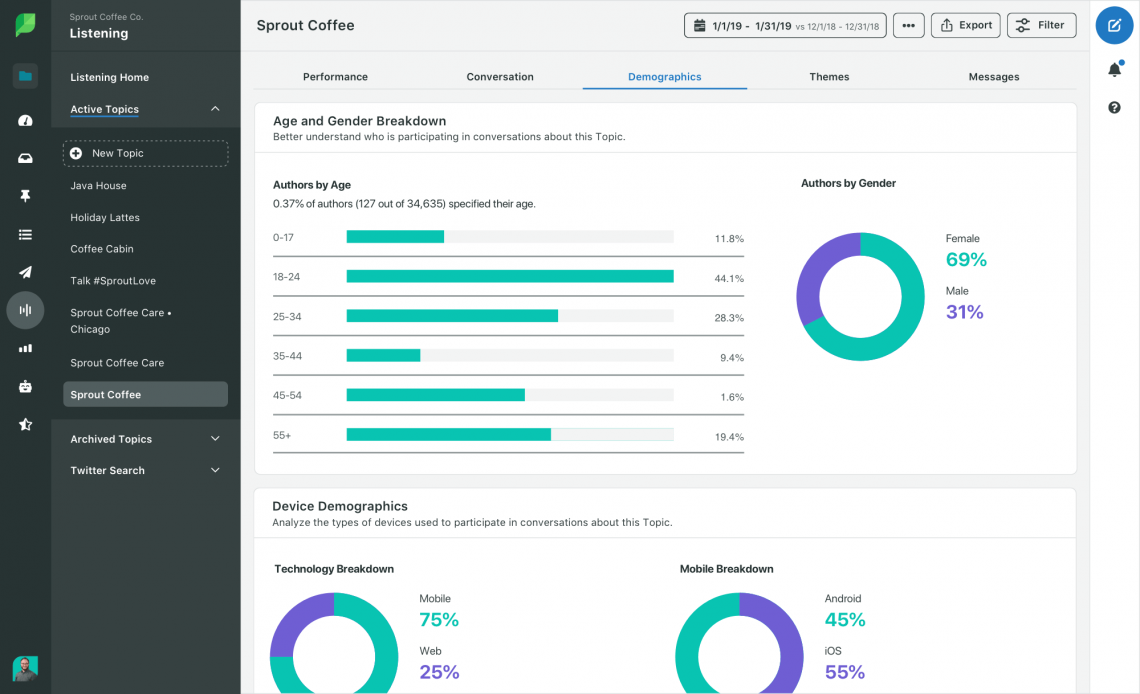 A print screen from Sprout Social showing its dashboard