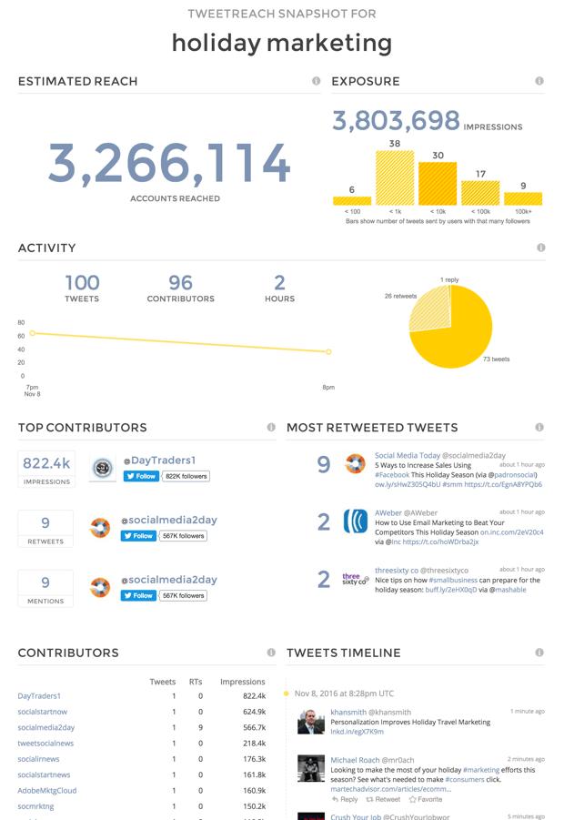 A screenshot showing TweetReach analytics