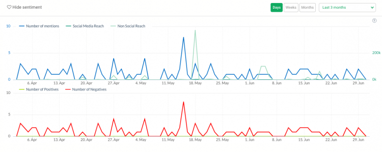 print screen showing the volume of mentions and sentiment, two metrics which could serve as an indicator of social media crisis