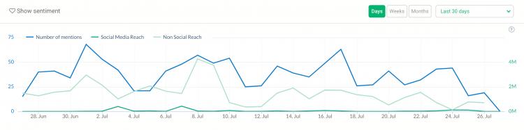 print screen showing metrics important for social media analysis — social and non-social media reach