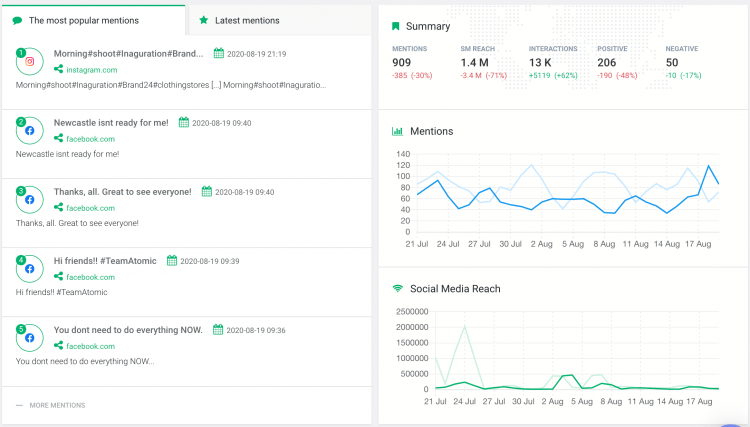 print screen showing metrics you need to track your brand